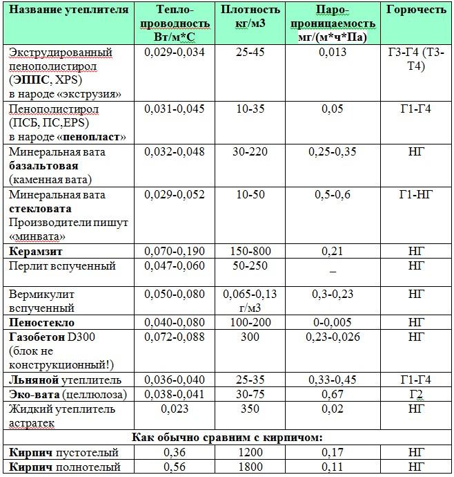 Таблица с характеристиками утеплителей